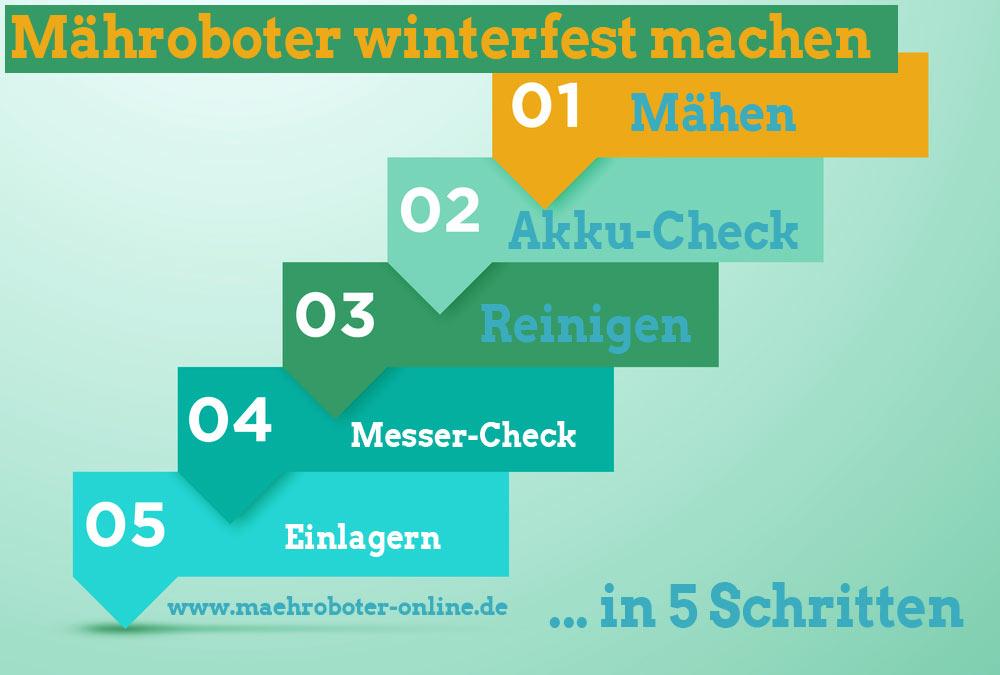Infografik Mähroboter winterfest machen - Alle 5 Schritte auf einem Blick (depositphotos.com)